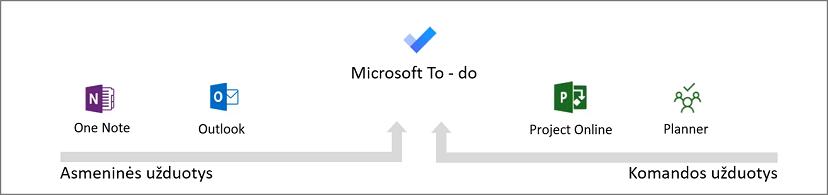 Microsoft ToDo sistema