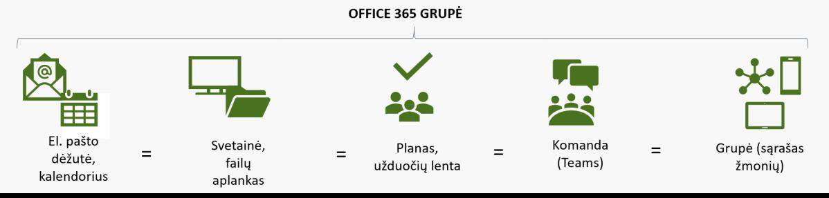 Bendradarbiavimas su Office365