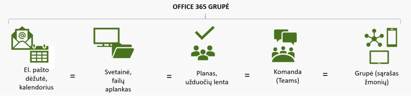 Office365Grupe_2