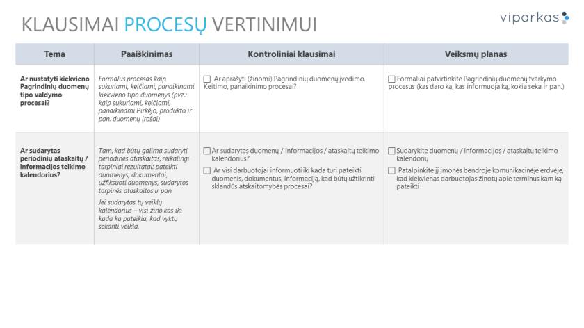 Klausimai procesų įvertinimui